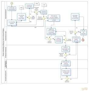 Mapeamento do Processo de Adesão à Ata de Registro de Preços